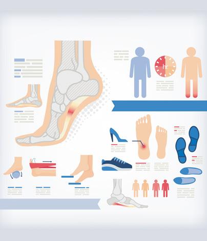 Foot Problems - Cincinnati Foot & Ankle Care