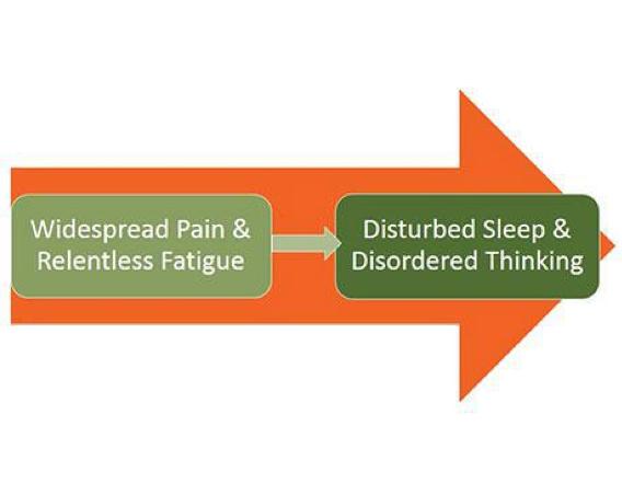 Chronic Fatigue Treatment Ann Arbor, MI - Natural Balance Wellness Medical Center