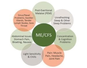 Myalgic Encephalomyelitis - Natural Balance Wellness Medical Center