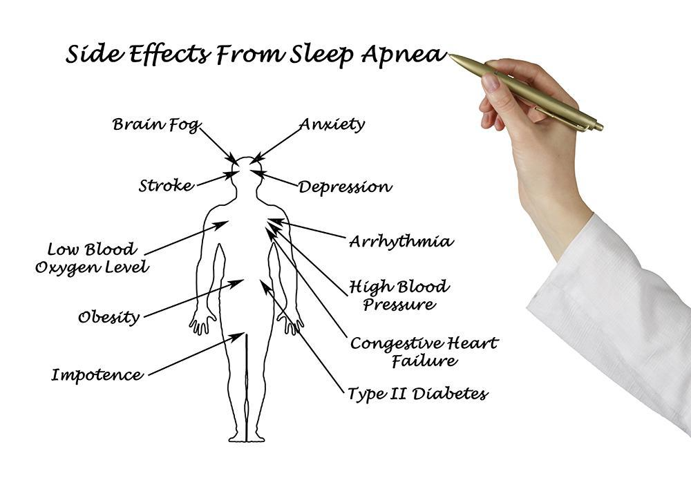 Sleep Apnea - Disordered Breathing - Sleep Apnea treatment near me