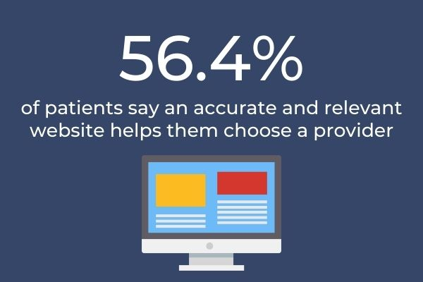 56.4% of patients say an accurate and reliable website helps them choose a provider: Graphic